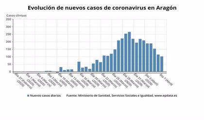 Aragón confirma 3.449 casos desde el comienzo de la epidemia, 578 altas y 312 fallecidos
