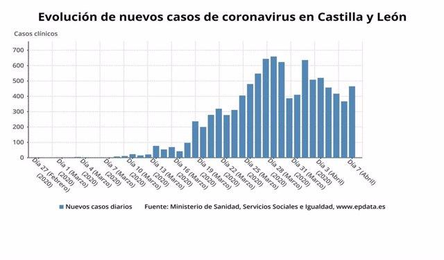 Gráfico de elaboración propia sonbre la evolución de casos de coronavirus en CyL a 7 de abril