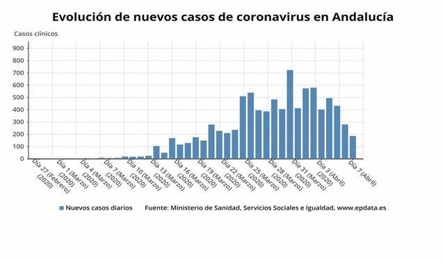 Evolución de nuevos casos de coronavirus en Andalucía