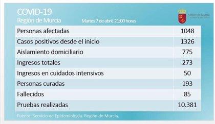 Repunta el número de afectados por coronavirus en la Región de Murcia y los de aislamiento domiciliario