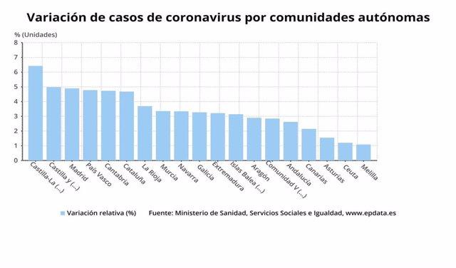 Gráfico de elaboración propia sobre la evolución de los casos de coronavirus por CCAA a 8 de abril