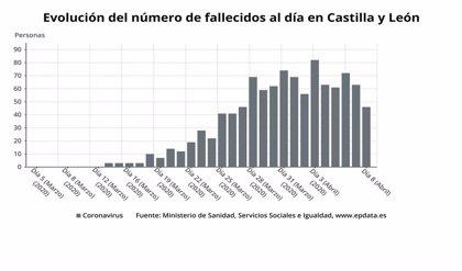 1.286 fallecidos en residencias de mayores y discapacidad, 512 con positivos confirmados
