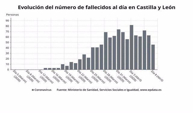 Gráfico de elaboración propia sobre la evolución del número de fallecidos al día por COVID-19 en CyL a 8 de abril