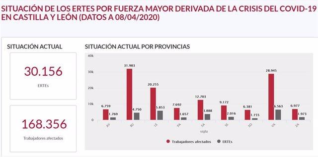 Actualización de solicitudes de ERTE presentadas en Castilla y León.