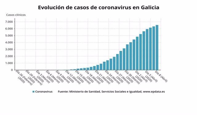 Evolución de los casos de coronavirus en Galicia hasta el 8 de abril de 2020, según datos del Ministerio de Sanidad.