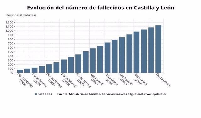 Evolución del número de muertes por Covid-19 en Castilla y León.