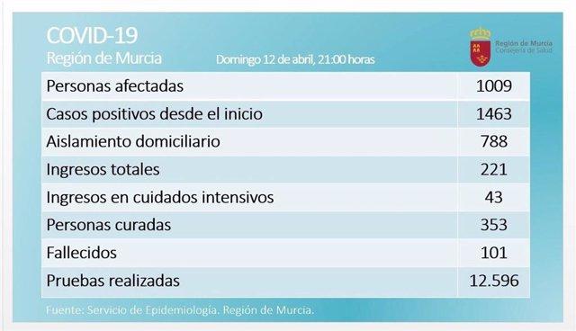 Balance de coronavirus en la Región de Murcia el 12 de abril de 2020