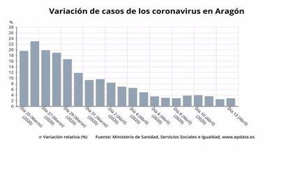 Aragón registra 4.187 casos de coronavirus, 464 fallecidos y 946 altas