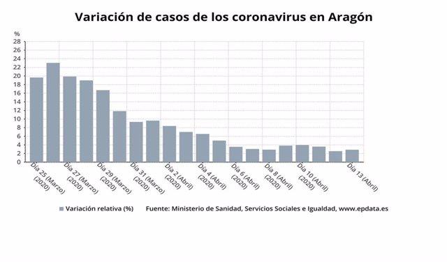 Variación de casos de coronavirus en Aragón