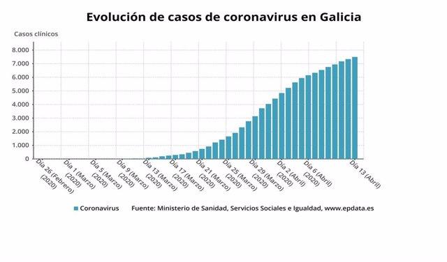 Evolución de los datos de coronavirus en Galicia hasta el 13 de abril.