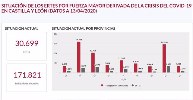 Datos actualizados de solicitudes de ERTE en Castilla y León.