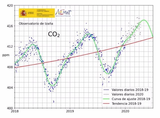 Niveles de emisiones de CO2 en el Observatorio de la AEMET en Izaña.