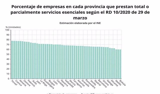 Gráfica que muestra las empresas con actividades esenciales por provincias