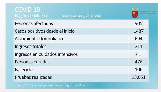 Balance de coronavirus en la Región de Murcia el 13 de abril de 2020