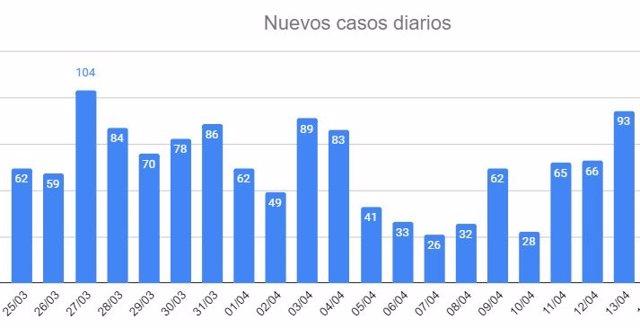 Evolución de nuevos casos de coronavirus en Asturias hasta el 13 de abril de 2020.