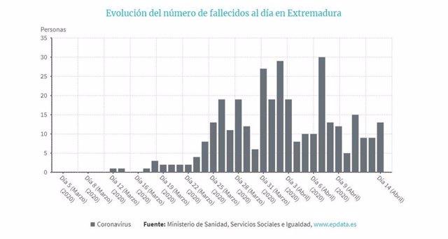 Evolución de fallecidos por Covid-19 en Extremadura a 14 de abril