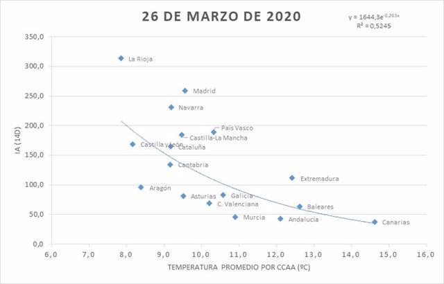 Relación que se establece entre el índice acumulado de coronavirus IA (14d) y la temperatura promedio por Comunidad Autónoma correspondiente al 26 de marzo