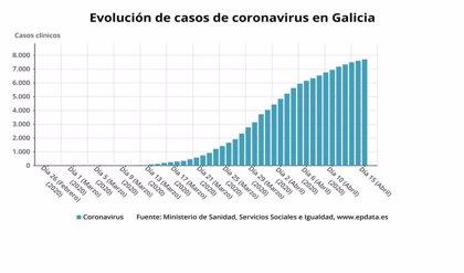 Galicia suma 46 infectados más hasta los 6.019 y las altas de pacientes aumentan a 1.298
