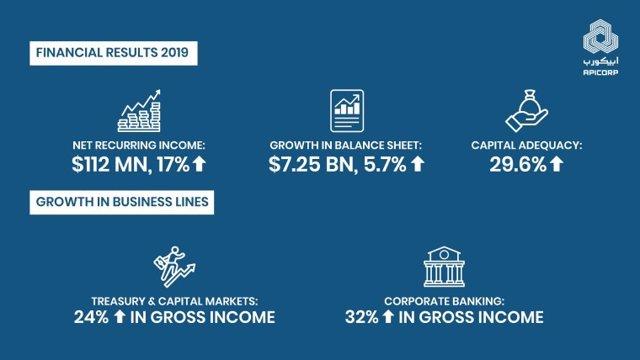 COMUNICADO: Los resultados financieros de Apicorp 2019 demuestran un fuerte impu