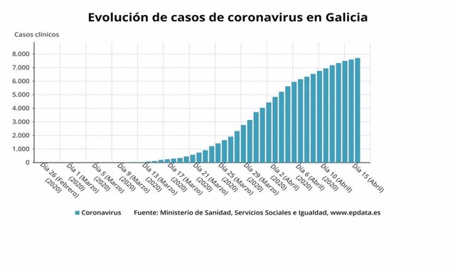 Evolución de casos de coronavirus en Galicia hasta el 15 de abril de 2020, según datos del Ministerio de Sanidad.