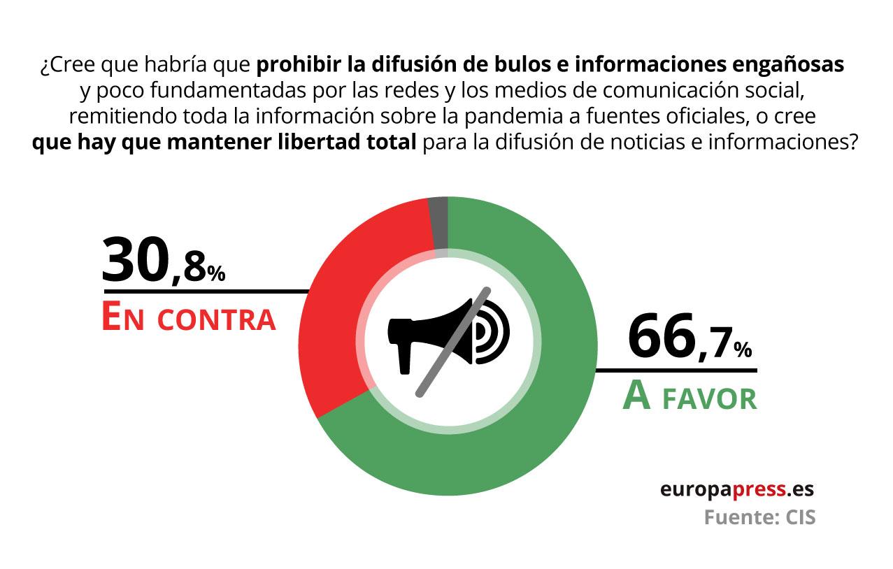 Pregunta del CIS sobre bulos e informaciones falsas