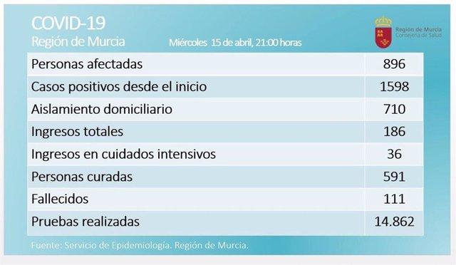 Balance de coronavirus en la Región de Murcia el 15 de abril de 2020