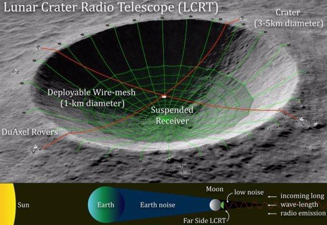 La NASA planea un radiotelescopio tamaño cráter en la cara oculta de la Luna