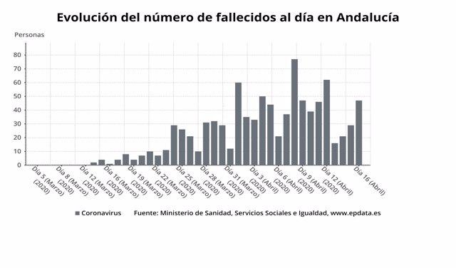Evolución diaria del número de fallecidos por coronavirus en Andalucía a 16 de abril de 2020