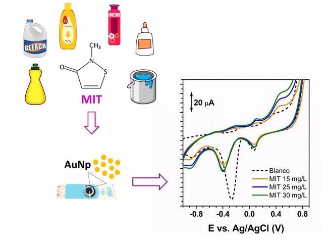 Esquema de la nueva metodología desarrollada para la determinación de MIT /UAM