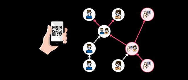 App 'TRACKCOVID' para rastrear contactos del Covid-19