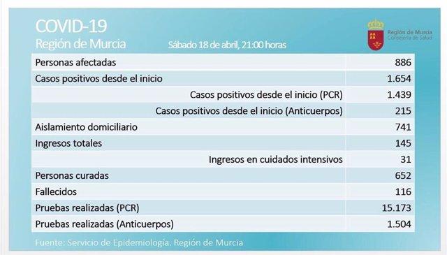 Balance de coronavirus en la Región de murcia el 18 de abril de 2020