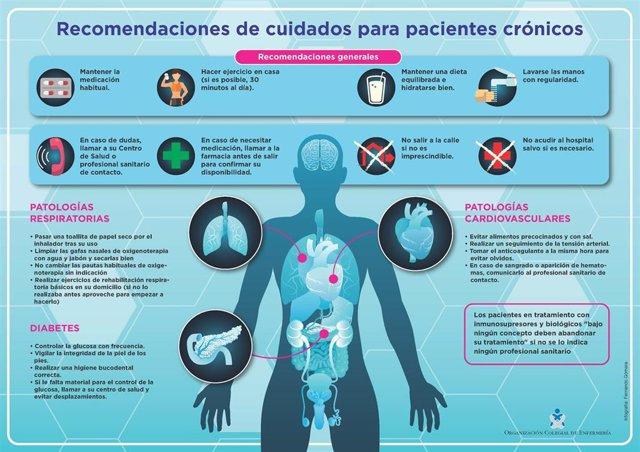 Infografia paciente cronico