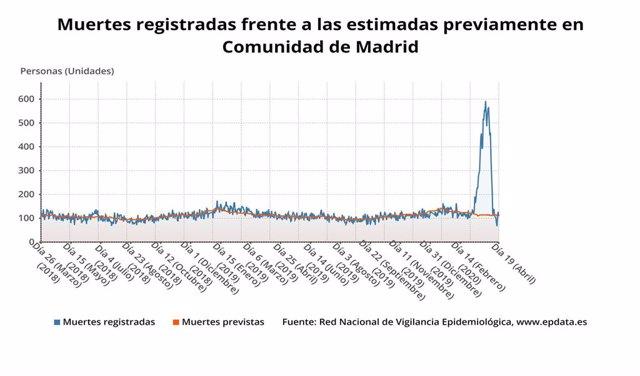 Muertes registradas frente a las estimadas previamente en Comunidad de Madrid?. Fuente: Sistema de Monitorización de la Mortalidad diaria (MoMo) del Instituto Carlos III adscrito al Ministerio de Ciencia e Innovación