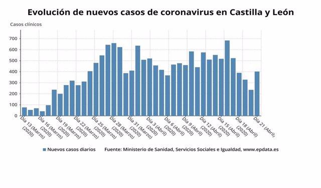 Gráfico de elaboración propia sobre la evolución de los casos de coronavirus a 21 de abril