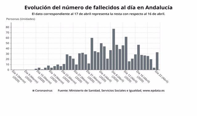 Evolución diaria del número de fallecidos por Covid-19 en Andalucía a 22 de abril de 2020