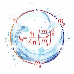 Una ecuación determina cómo de liquido puede ser un líquido