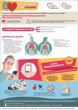 Infografía de la Sociedad Española de Cardiología (SEC) para reconocer los síntomas de infarto y cómo reaccionar.