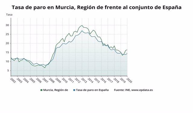 Gráfica que muestra la evolución de la tasa de paro en la Región