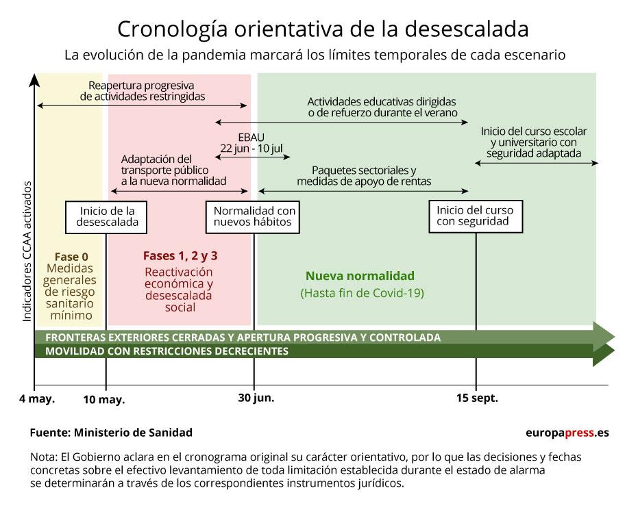 Cronología de la desescalada
