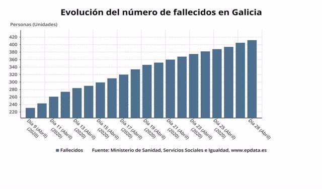 Evolución de los casos de coronavirus en Galicia hasta el 29 de abril.