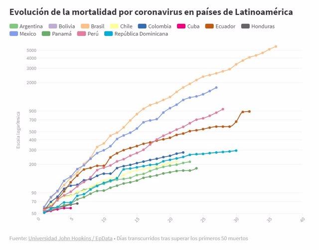 EpData.- Evolución de la pandemia del coronavirus, en gráficos