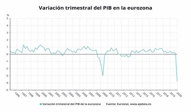 Variación trimestral del PIB de la eurozona hasta el primer trimestre de 2020