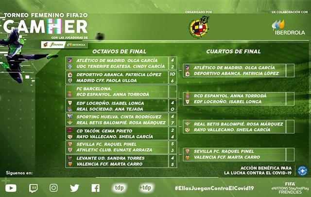 Fútbol.- La primera jornada del 'GamHer' recauda 30.00 euros y define sus cuarto