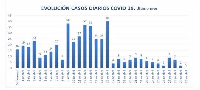 Casos por día de COVID-19 en residencias de mayores asturianas