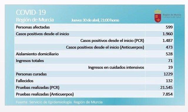 Balance de coronavirus en la Región de Murcia el 30 de abril de 2020