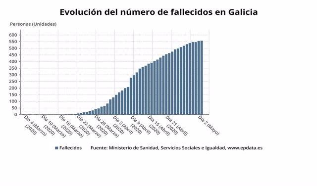 Evolución del número de fallecidos en Galicia a 2 de mayo de 2020