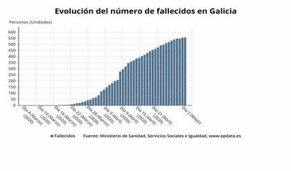 Galicia registra 561 víctimas tras realizar una revisión clínica de casos y sumar seis fallecidos