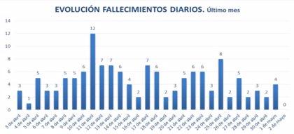 Ningún fallecido en 24 horas en las residencias de mayores asturianas, que tampoco registran nuevos casos