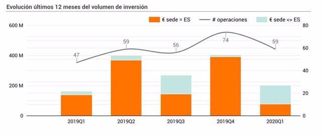 Evolución de la inversión en startups españolas