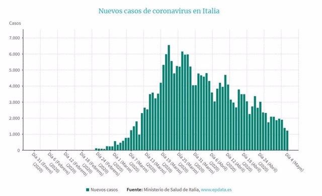 EpData.- La evolución del coronavirus en Italia, en gráficos